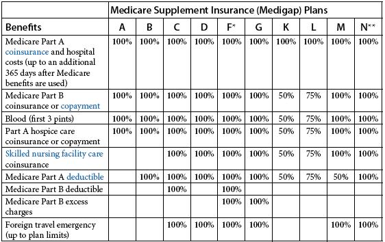 Medigap plans compared